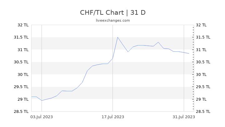 CHF/TL Chart
