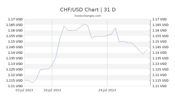 CHF/USD Chart