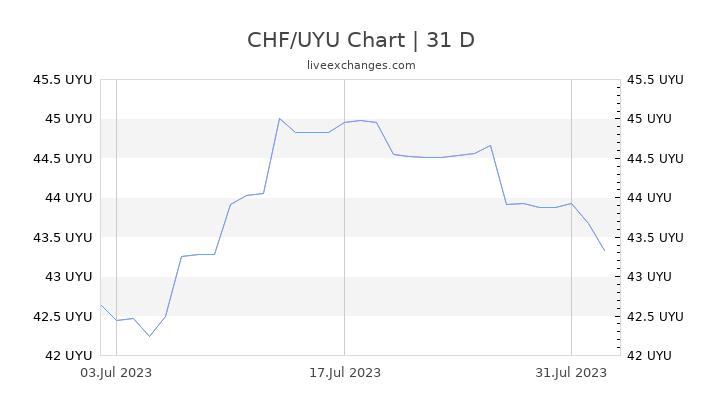CHF/UYU Chart