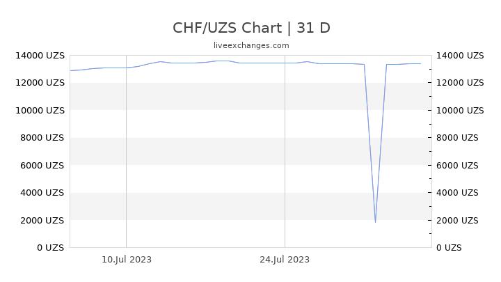 CHF/UZS Chart
