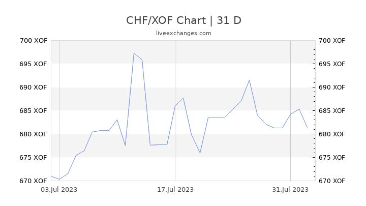 CHF/XOF Chart