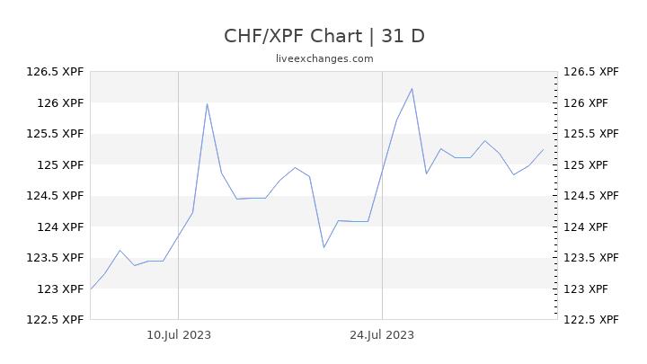 CHF/XPF Chart