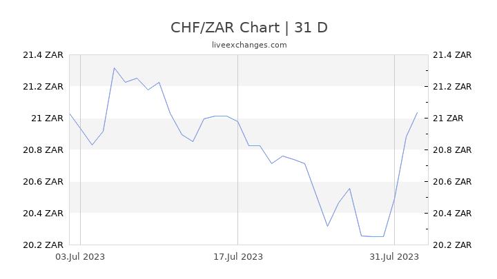 CHF/ZAR Chart