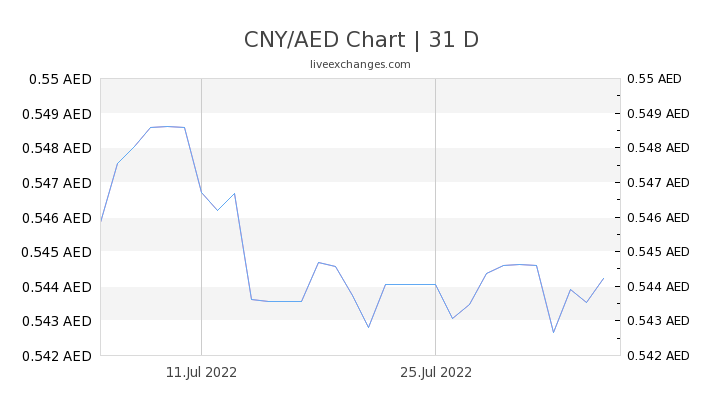 CNY/AED Chart