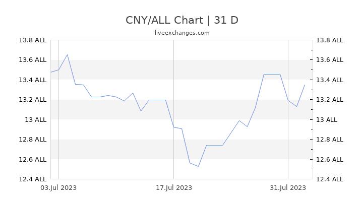 CNY/ALL Chart