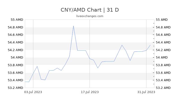 CNY/AMD Chart