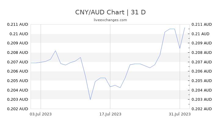 CNY/AUD Chart