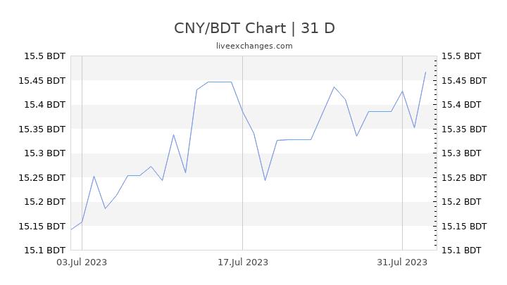 CNY/BDT Chart