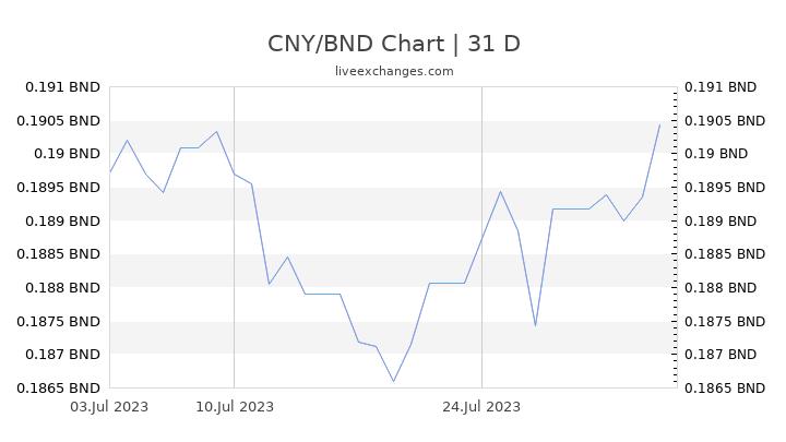 CNY/BND Chart