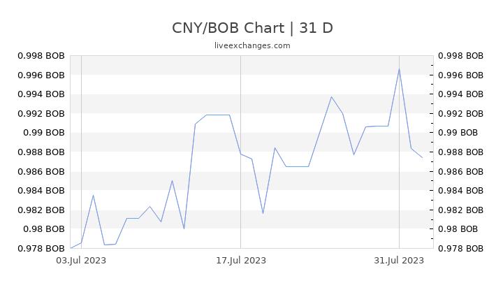 CNY/BOB Chart