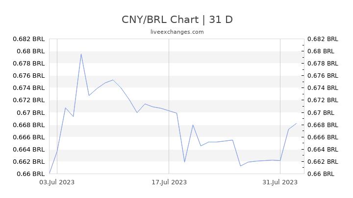 CNY/BRL Chart