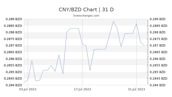 CNY/BZD Chart