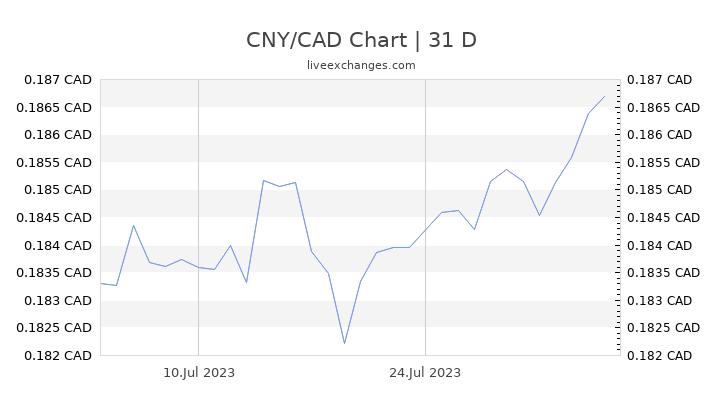 CNY/CAD Chart