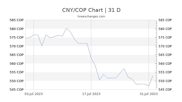 CNY/COP Chart