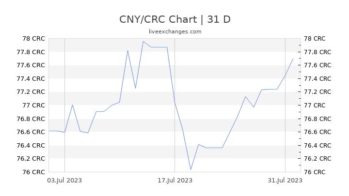 CNY/CRC Chart