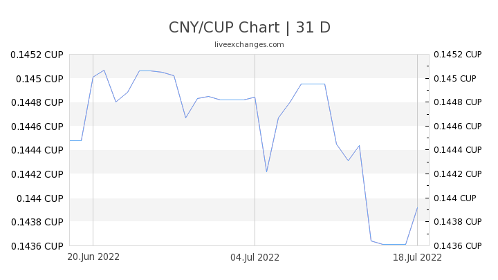 CNY/CUP Chart