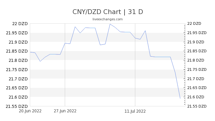 CNY/DZD Chart