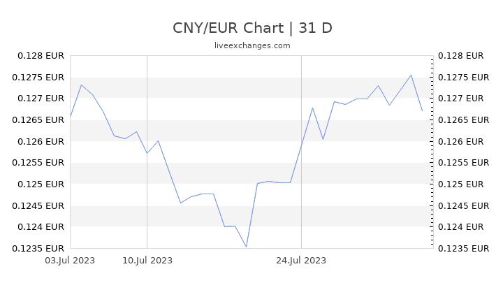 CNY/EUR Chart