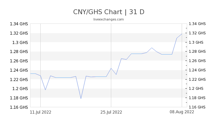 CNY/GHS Chart