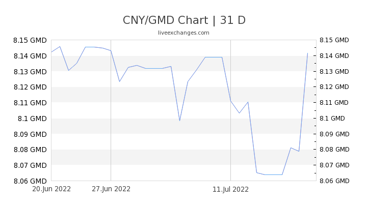 CNY/GMD Chart