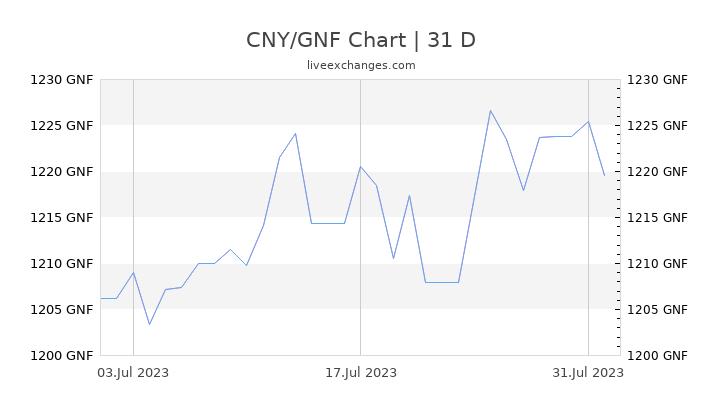 CNY/GNF Chart