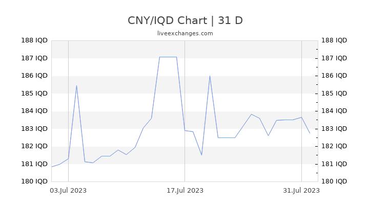 CNY/IQD Chart