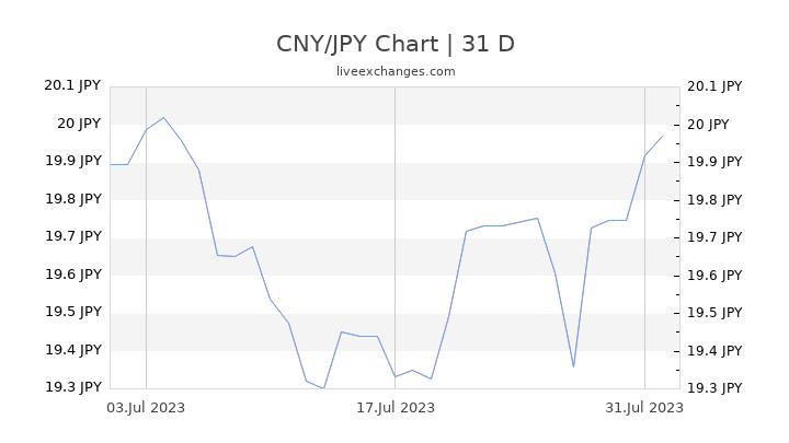 CNY/JPY Chart
