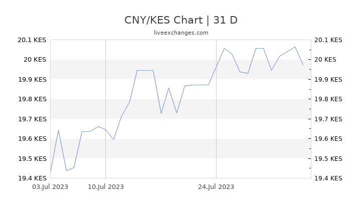 CNY/KES Chart