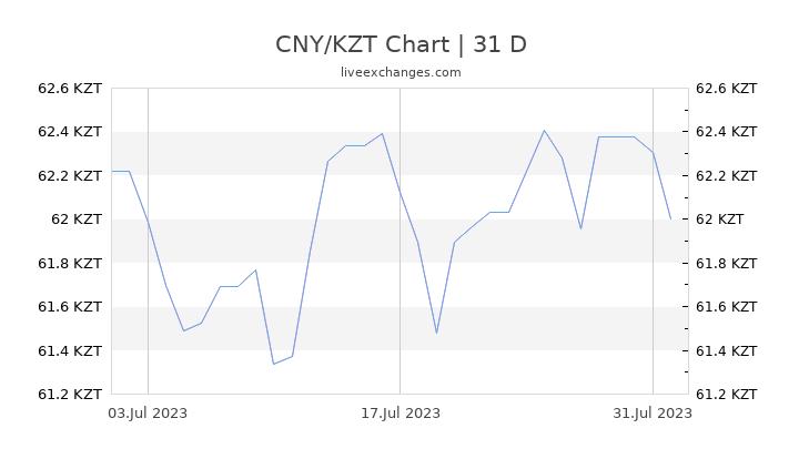 CNY/KZT Chart