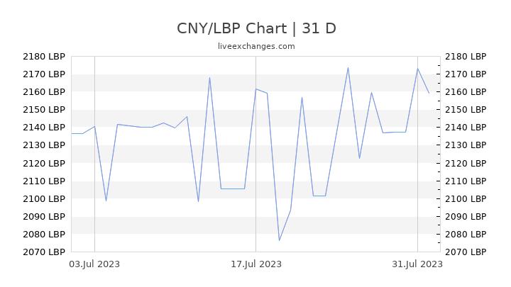 CNY/LBP Chart