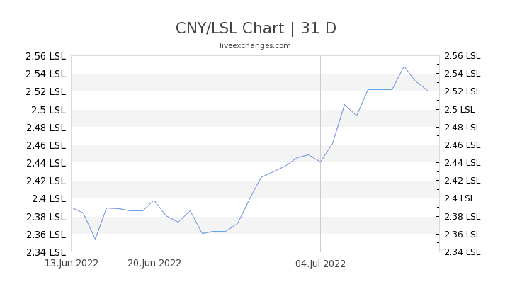 CNY/LSL Chart