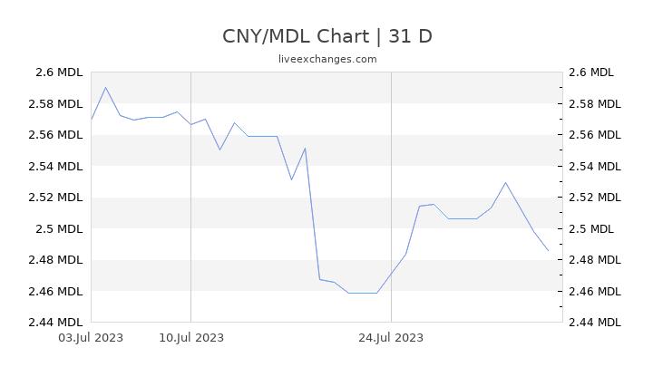 CNY/MDL Chart