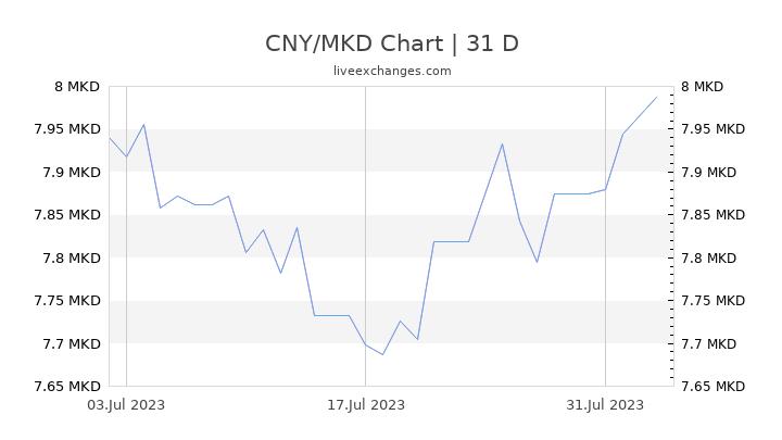 CNY/MKD Chart