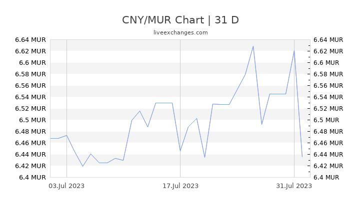 CNY/MUR Chart