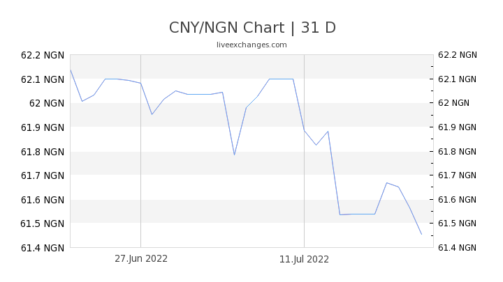 CNY/NGN Chart