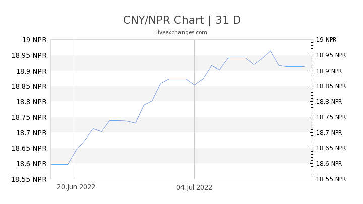 CNY/NPR Chart