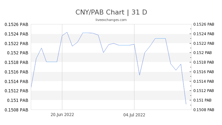 CNY/PAB Chart