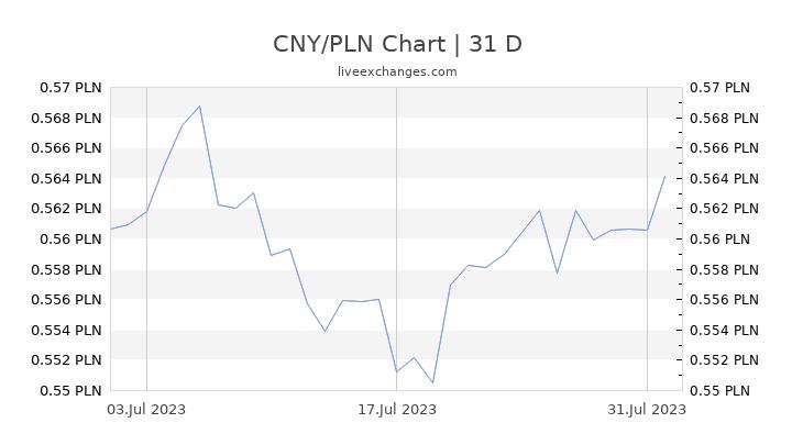 CNY/PLN Chart