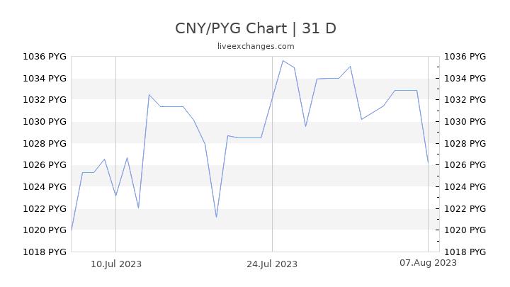 CNY/PYG Chart