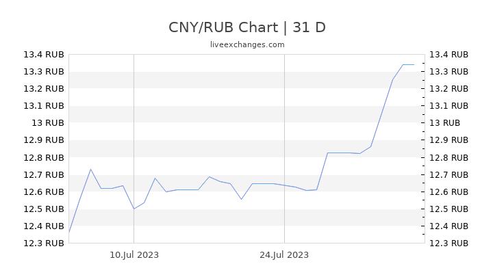 CNY/RUB Chart