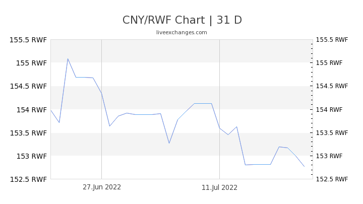 CNY/RWF Chart