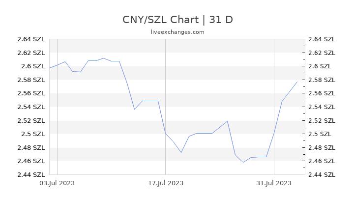 CNY/SZL Chart
