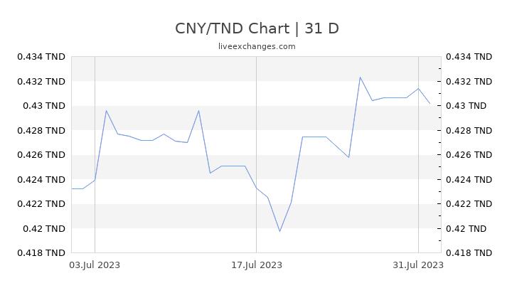 CNY/TND Chart