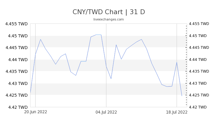 CNY/TWD Chart