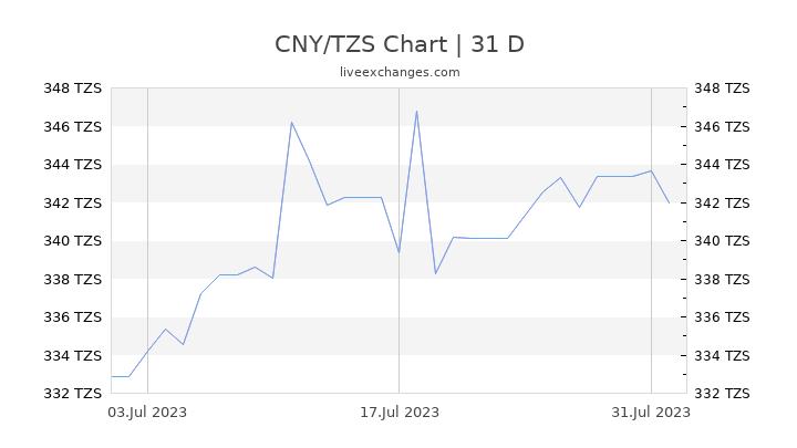 CNY/TZS Chart