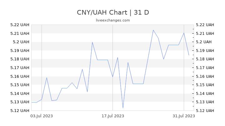 CNY/UAH Chart