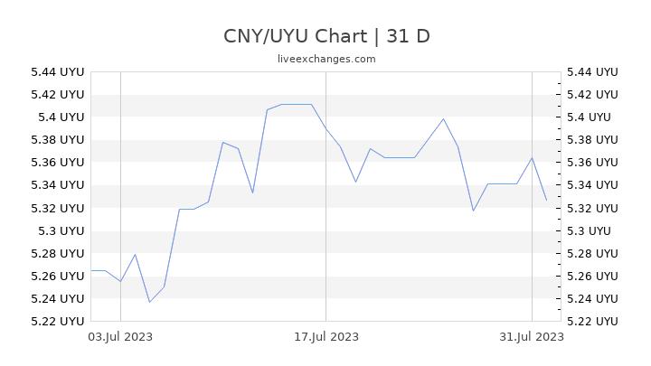 CNY/UYU Chart