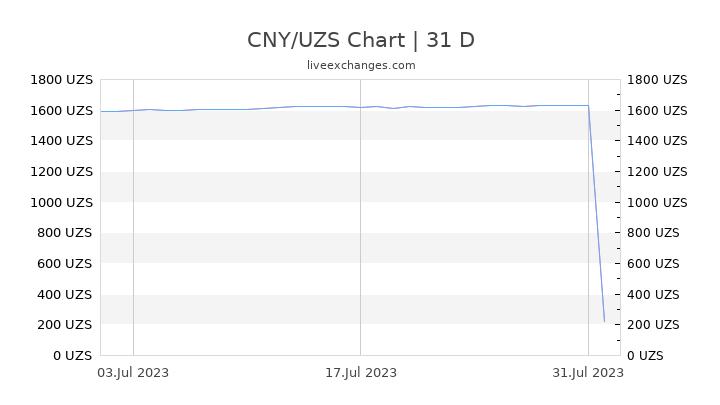 CNY/UZS Chart