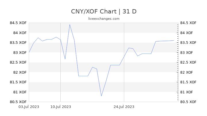 CNY/XOF Chart