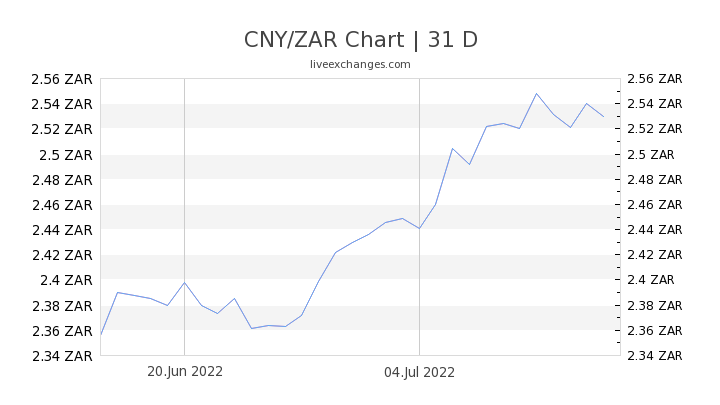CNY/ZAR Chart